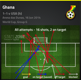 Ghana's attacking display