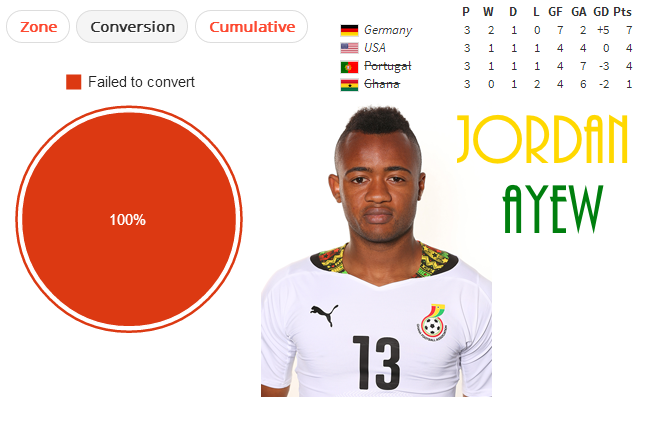 Jorday Ayew could head to Arsenal