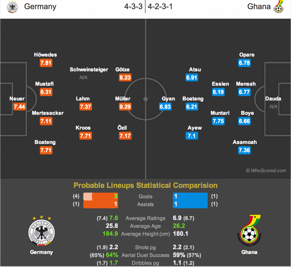 Probable line-ups for Ghana and Germany ahead of Saturday's clash.