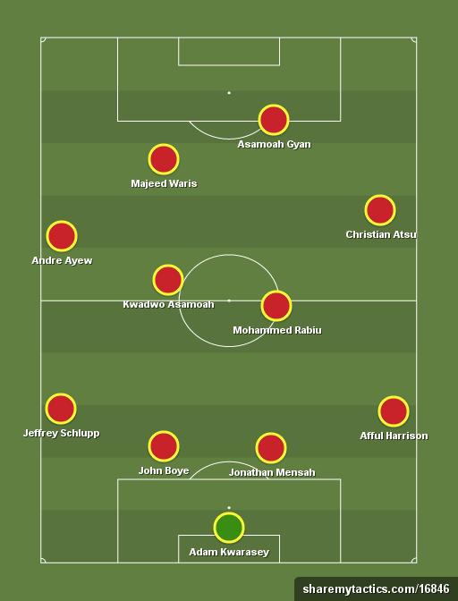 Ghana-XI-formation-2015-tactics
