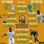 2015 AFCON: Atsu among the best  two with successful dribbles