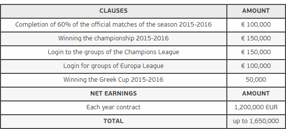 Terms of Michael Essien's contract at Panathinaikos