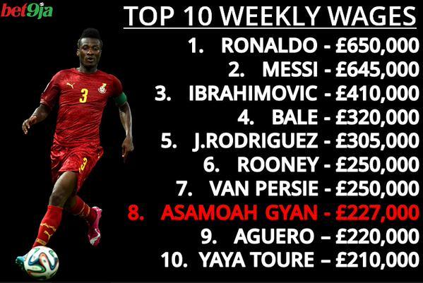 Ghana striker Asamoah Gyan now highest paid African ...