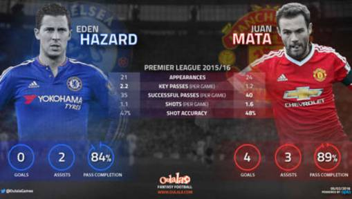 Point to Prove: A Closer Look at Eden Hazard and Juan Mata's Contribution This Season