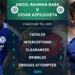 Baba Rahman continues renaissance in Chelsea's heavy win over Newcastle