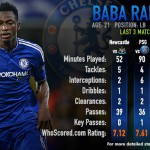 We look a closer look at Baba Rahman's recent performances for Chelsea