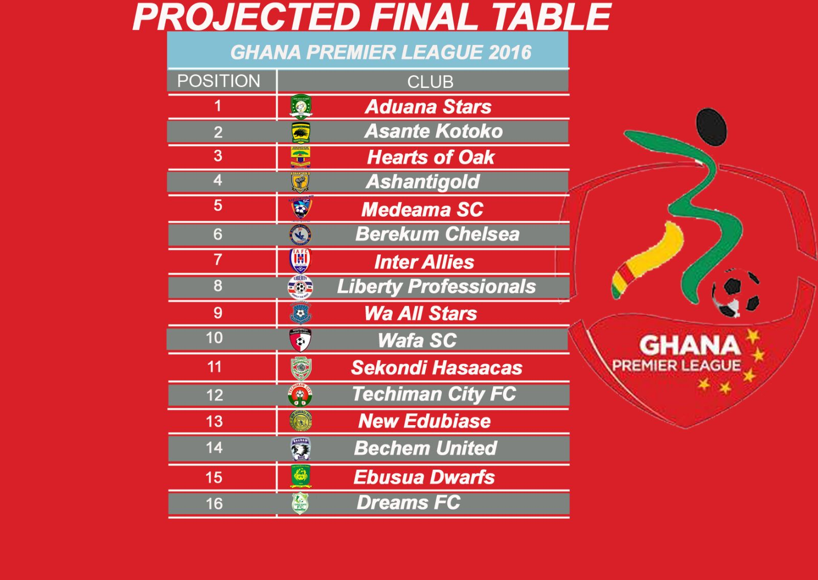 Feature my projected final 2016 ghana premier league for League table 2016
