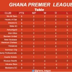 Ghana Premier League table after 2nd round of matches
