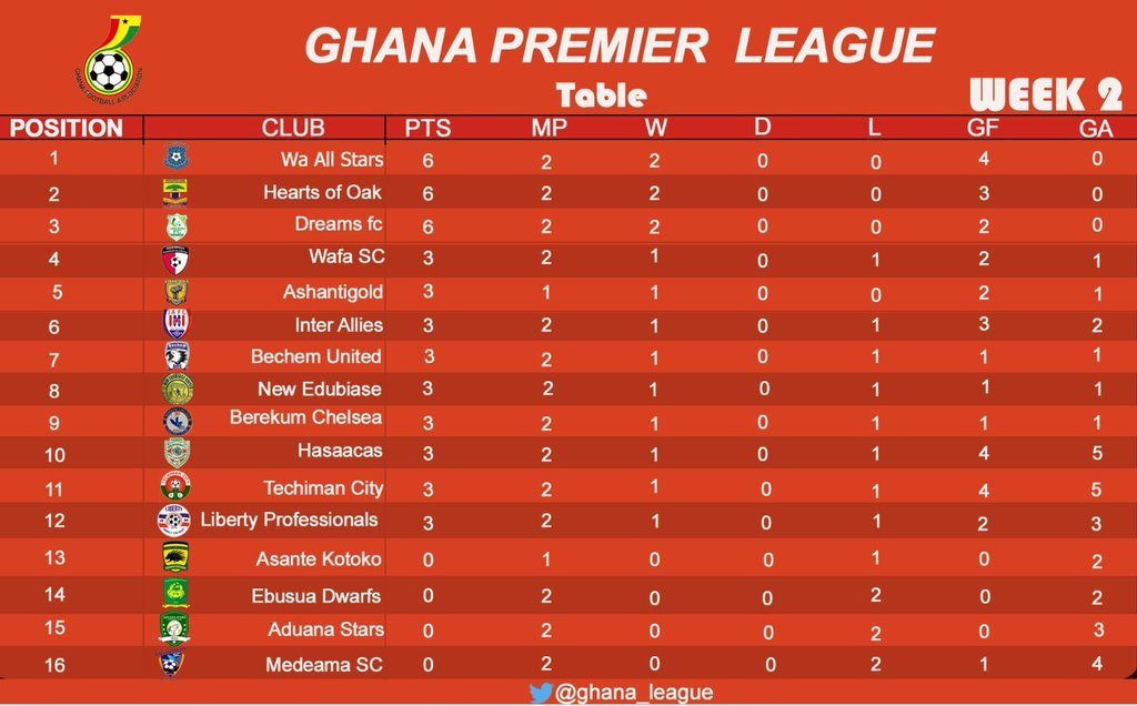 Ghana premier league table after 2nd round of matches ghana premier league table after 2nd round of matches stopboris Image collections