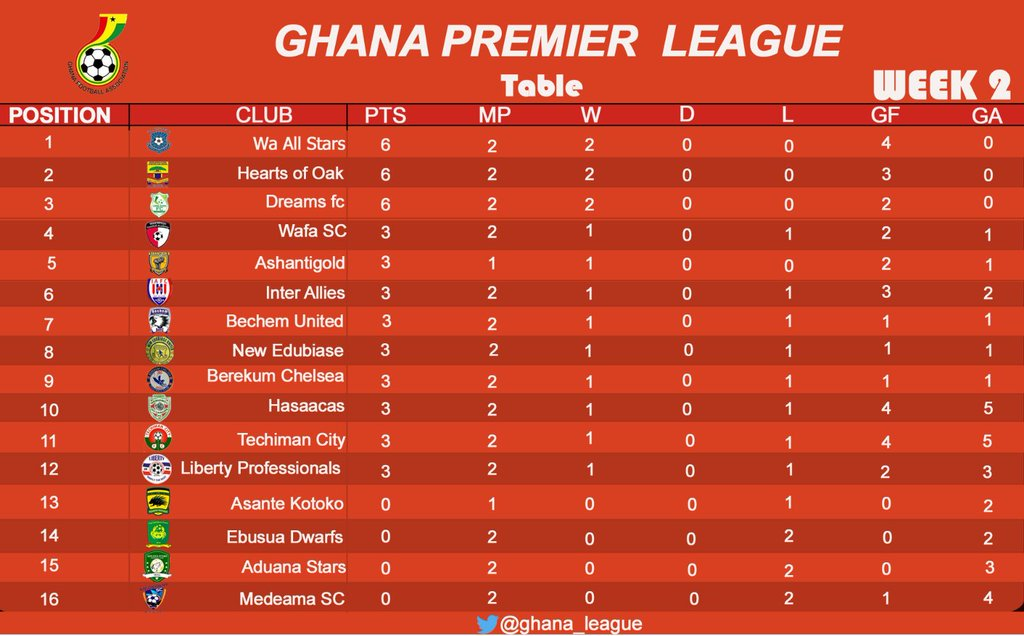 Ghana premier league table after 2nd round of matches for League table 2016