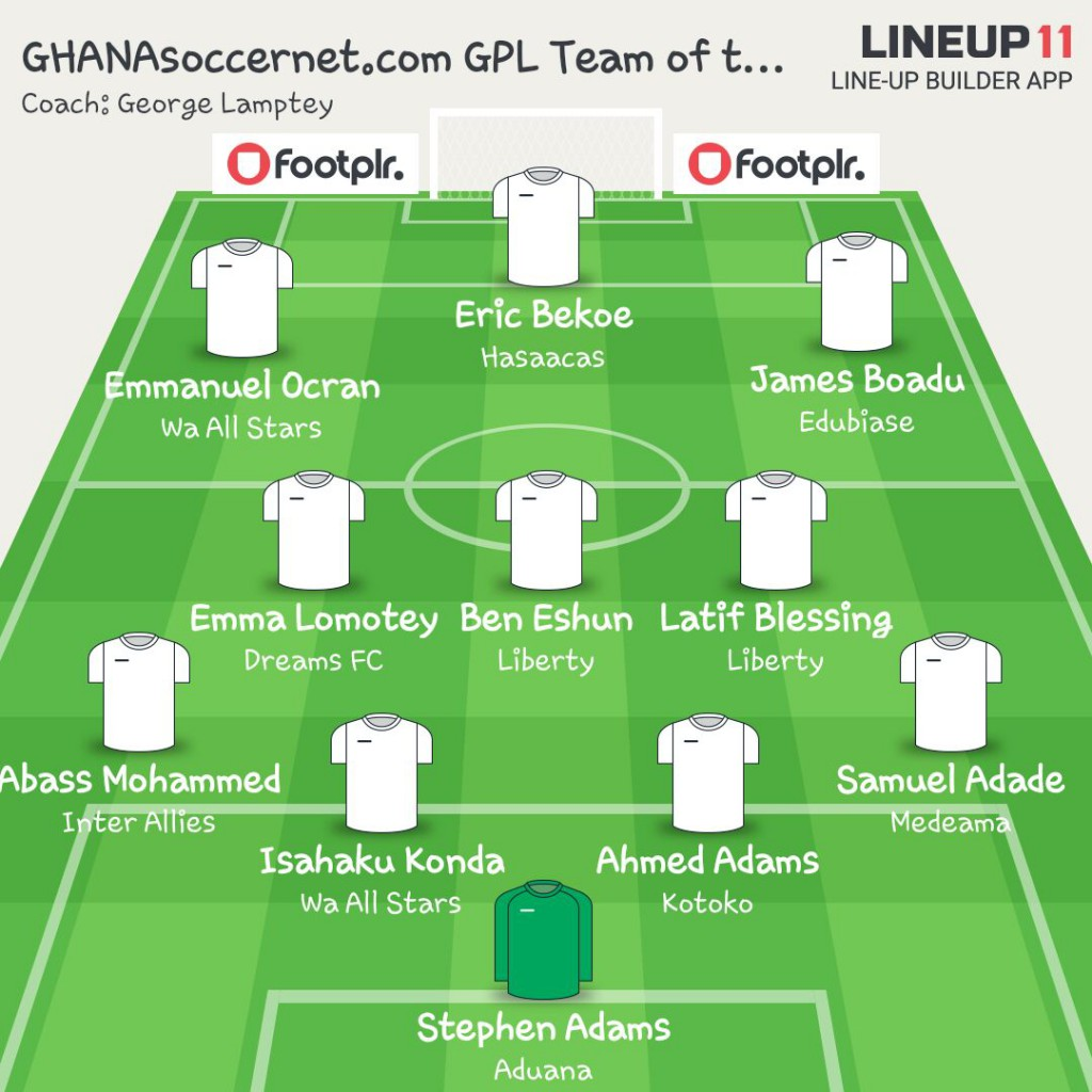 GHANAsoccernet.com Team of the Week – Eric Bekoe comes back as Stephen Adams make first appearance
