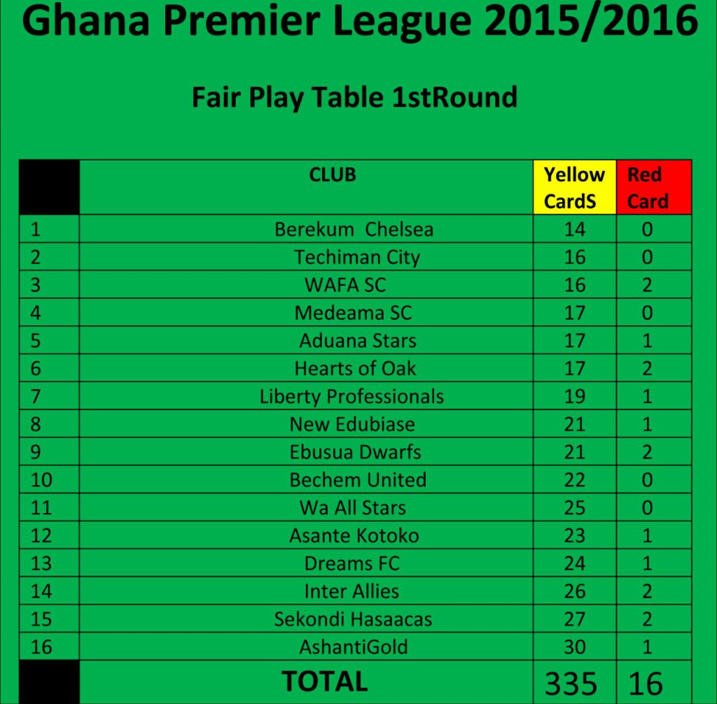 Defending champions Ashgold are the most indiscipline side in the first round of the GPL