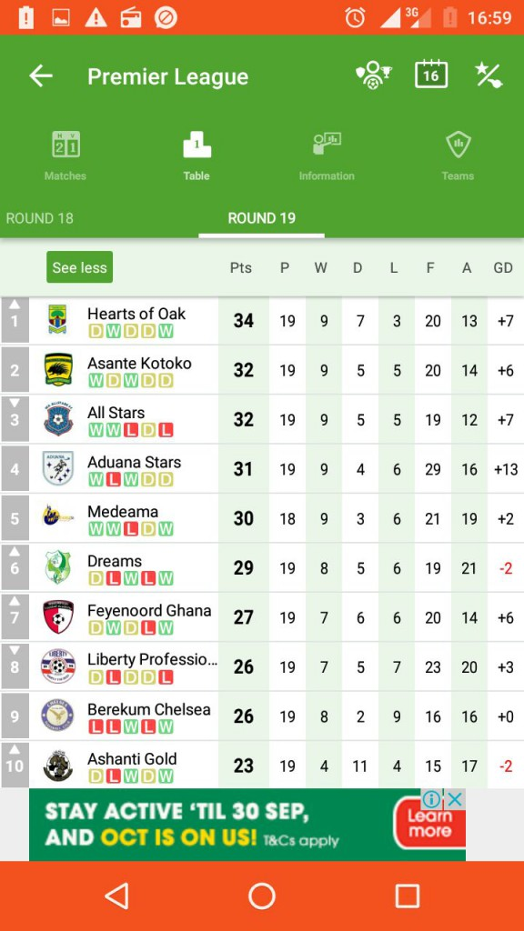 Hearts of Oak go top in Ghana Premier League: Full table Week 19