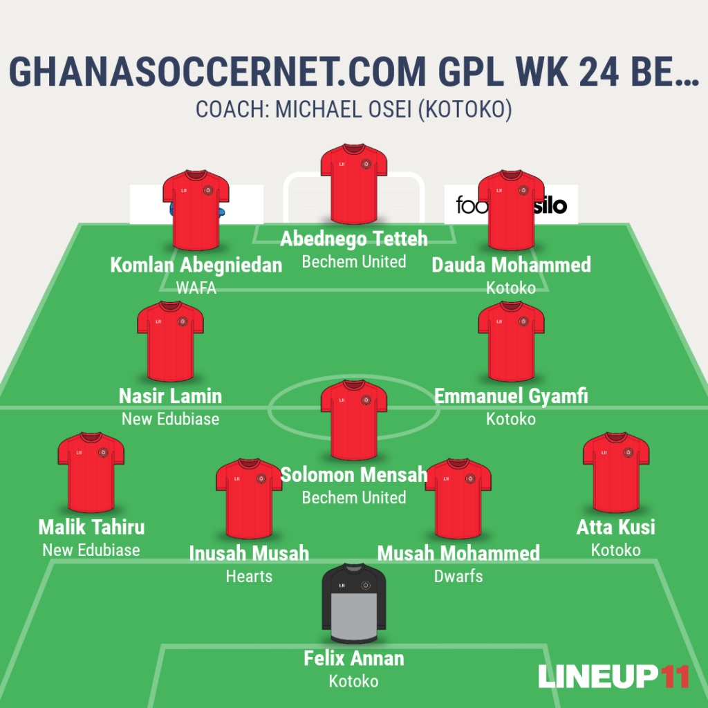 Ghanasoccernet.com GPL WK 24 Best XI: Abednego Tetteh hits two, Inusah Musah and Dauda Mohammed make a comeback