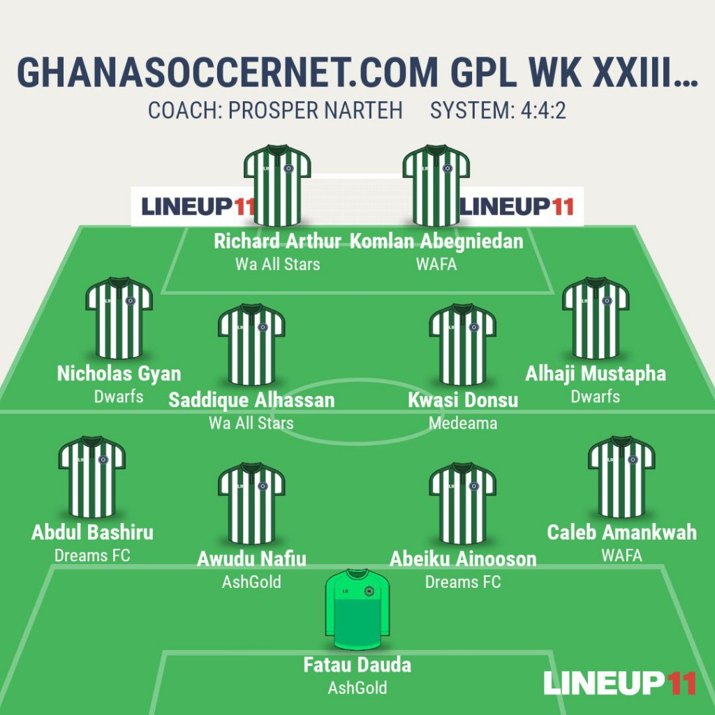 GHANAsoccernet.com Week 23 Best XI: Komlan Abegniedan, Alhaji Mustpaha lead pack; Kwasi Donsu scores eighth free kick