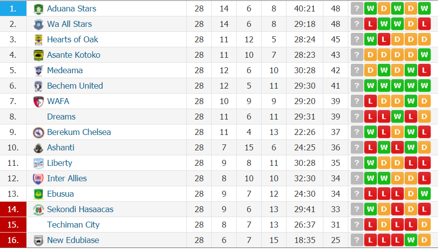 Ghana Premier League table after Week 28: Aduana Stars on top on goal difference
