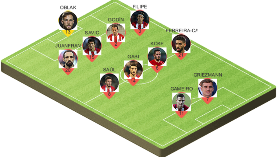 Picking a Potential Atletico Madrid Lineup for Wednesday Night's Clash With PSV Eindhoven