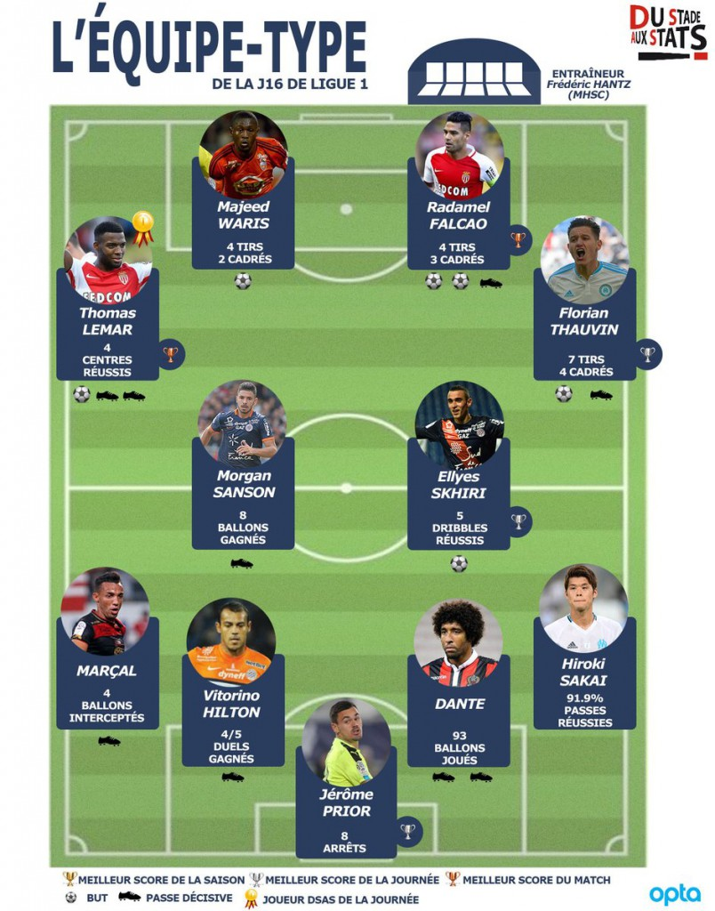 In-form Ghana striker Majeed Waris named in France Team of the Week