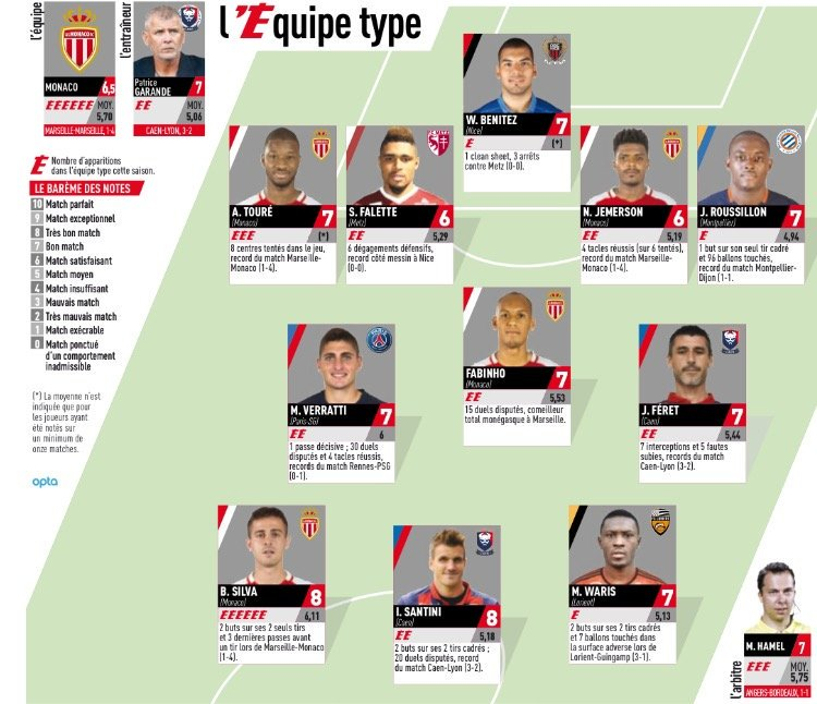 Ghana striker Majeed Waris named in France top-flight Team of the Week
