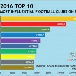 Hearts of Oak is most influential football club on social media in Ghana, Medeama 5th