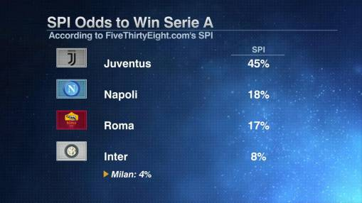 Serie A: Juventus, Napoli cruise in openers