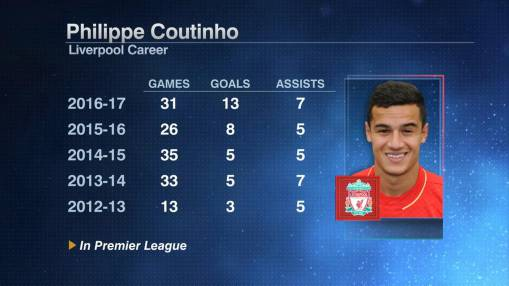 Barcelona ups Coutinho bid to £138 million