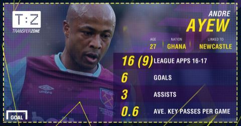 Andre Ayew consistency offers promise for West Ham United