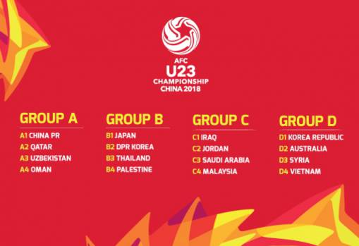 AFC U-23 Championship China 2018 groups revealed in Changzhou