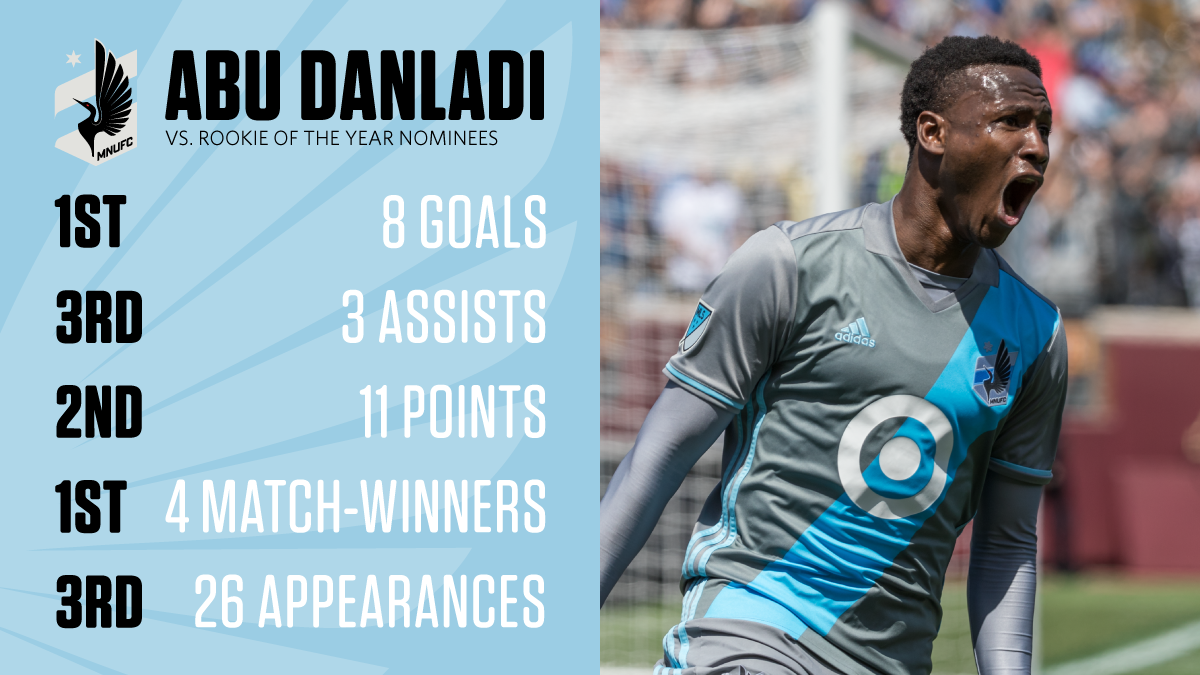 Minnesota United striker Abu Danladi nominated for MLS Rookie of the Year award