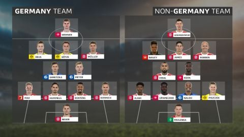 German XI vs. Rest of the World Who would win if the Bundesliga's best German players were pitted against its best foreign stars? vor 2 Stunden