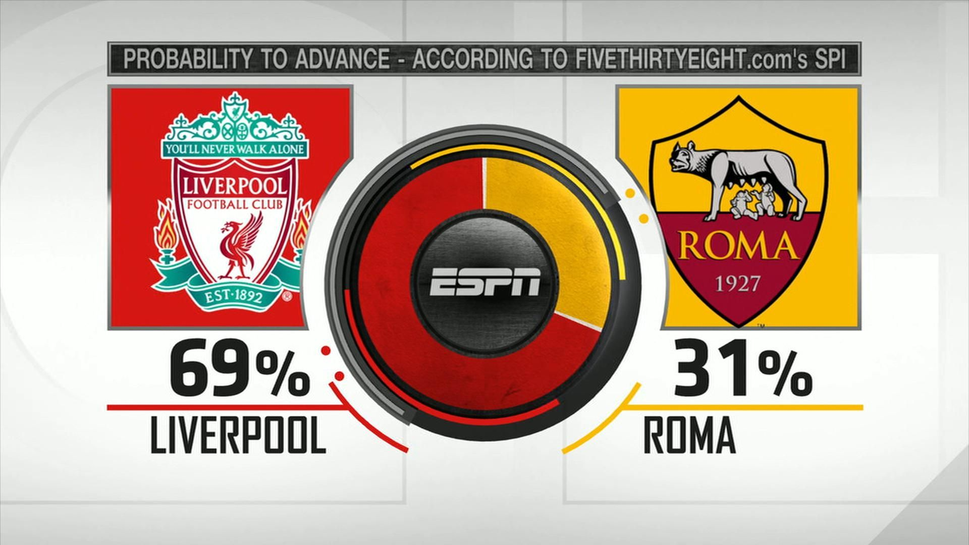 Will Roma cause a surprise in Champions League?