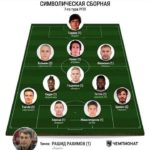 Former Black Stars defender Kadiri Mohammed named in Russian Team of the Week