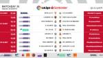 The kick-off times for Matchday 36 of LaLiga Santander 2018/19