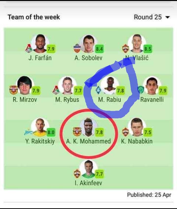 Latest Ghana News: Ghanaian Duo Make Team Of The Week In Russian Premier