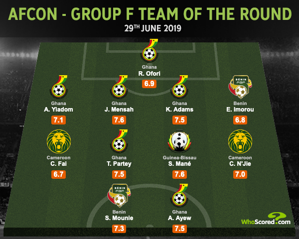 2019 Africa Cup of Nations: Jonathan Mensah the star man as Ghana dominate Group F Team of Round II