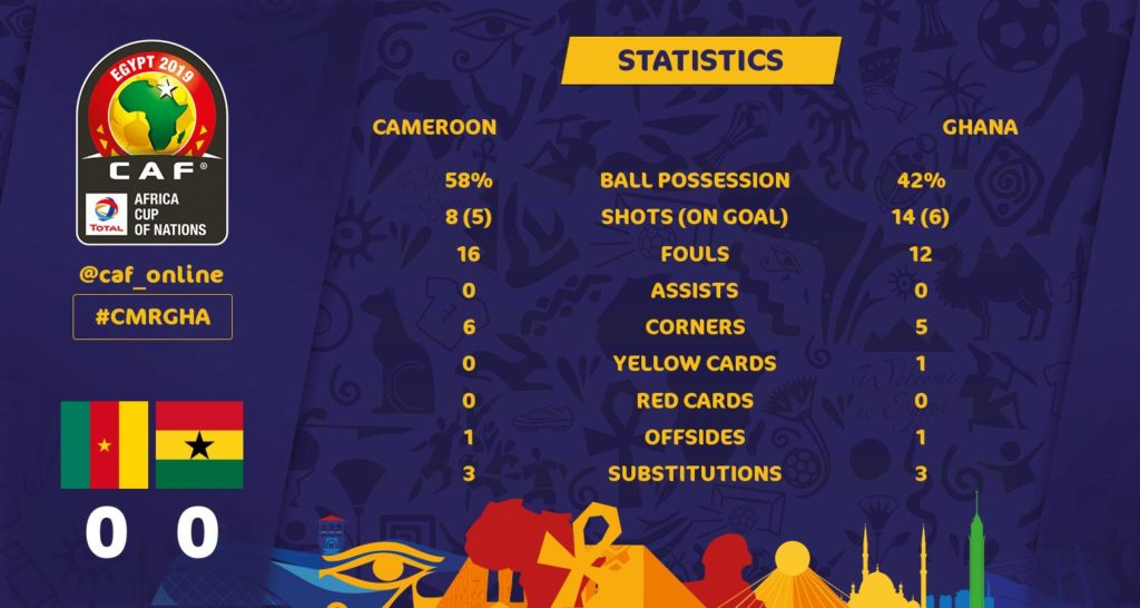2019 Africa Cup of Nations: Statistics show Cameroon dominated Ghana despite tight game