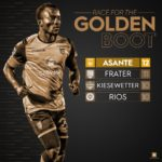 VIDEO: Phoenix Rising FC captain Solomon Asante leads scorers chart in USL with 12 goals