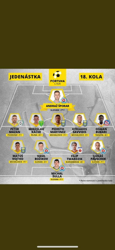 Ghana youth winger Osman Bukari named in Slovakia Team of the Week for SIXTH time