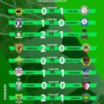 2019/20 Ghana Premier League: Week 3 statistics