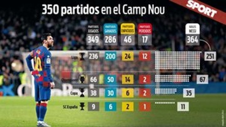 Messi set for 350th Camp Nou appearance vs Getafe (364 goals so far!)