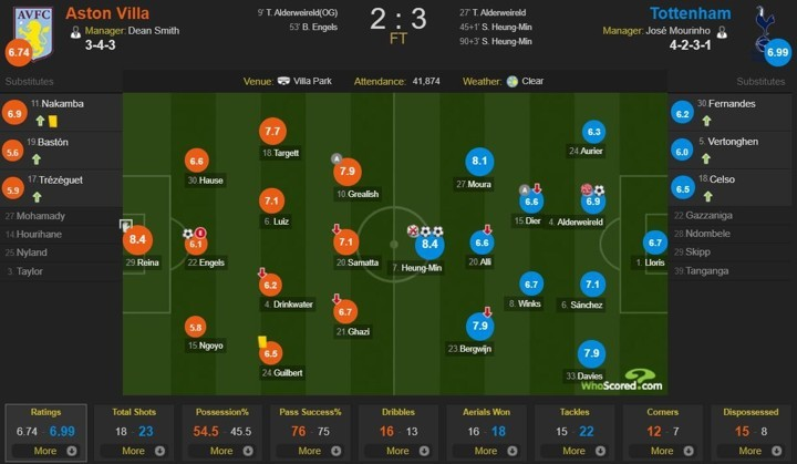 Villa 2-3 Tottenham player ratings: In-form Sonny & Reina share MOTM with 8.4