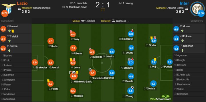 Lazio 2-1 Inter player ratings: MOTM Milinkovic-Savic rated 8.5, Young gets 7.6