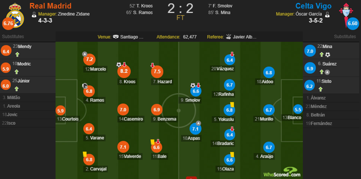 Madrid 2-2 Celta player ratings: Kroos gets 8.2 but Courtois fail to shine again