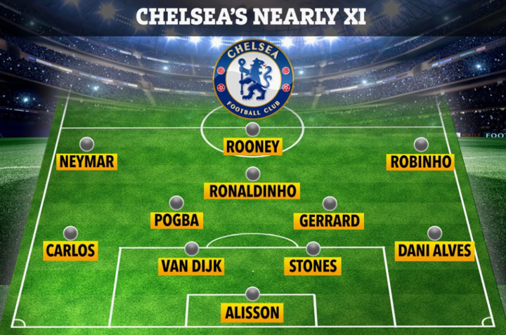 Neymar, Van Dijk & Pogba 'part of XI Chelsea almost signed throughout the years'