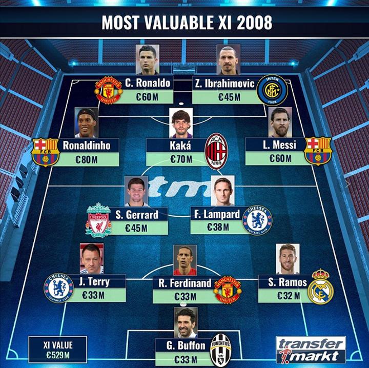 Most valuable XI in 2008: Ronaldinho & Kaka lead as Ronaldo & Messi included