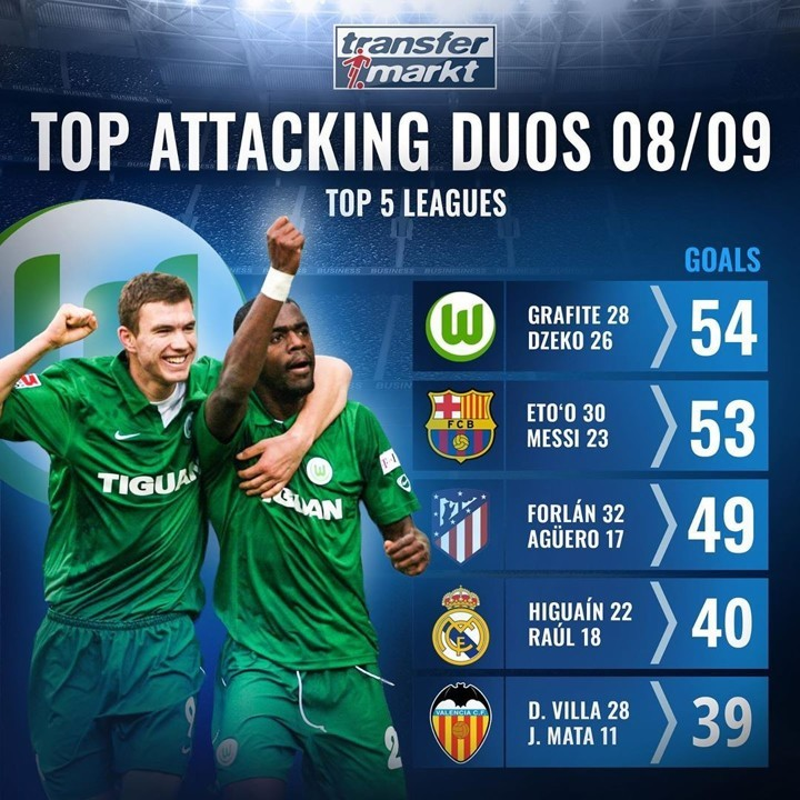 Grafite & Dzeko, Eto'o & Messi...Top attacking duos in top 5 leagues 08/09