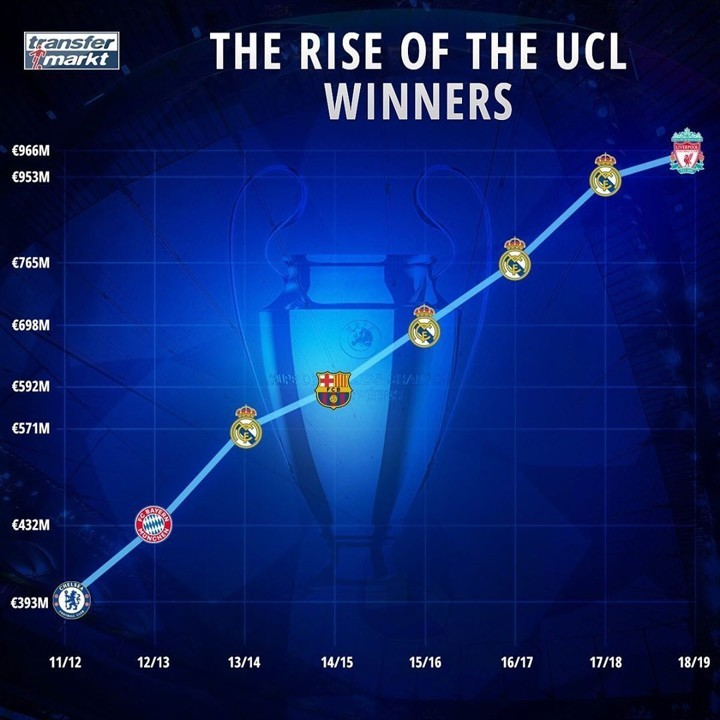 €393m →€966m! Squad values of UCL winners continually rose in last 8 years