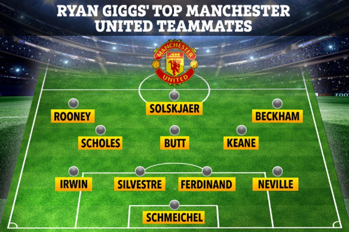 Giggs' top Man Utd team-mates of all time revealed, including Rooney no Ronaldo