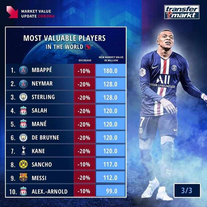 Most valuable players after coronavirus: Mbappe on top as Sancho overtakes Messi