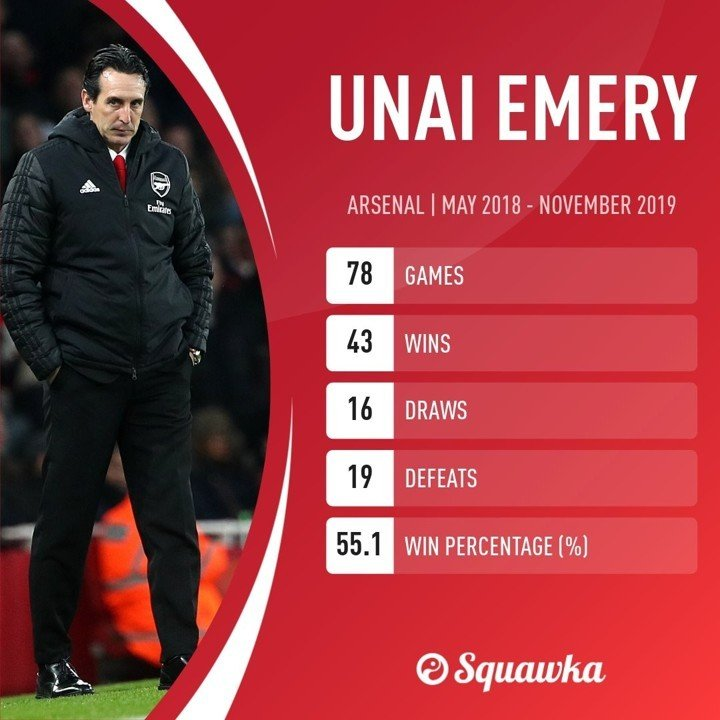 📆 OTD in 2018, Emery appointed manager of Arsenal following Wenger departure
